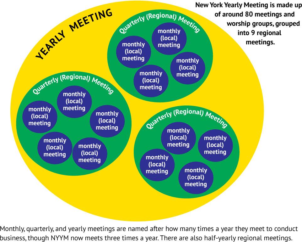 New York Yearly Meeting - Organizational Chart